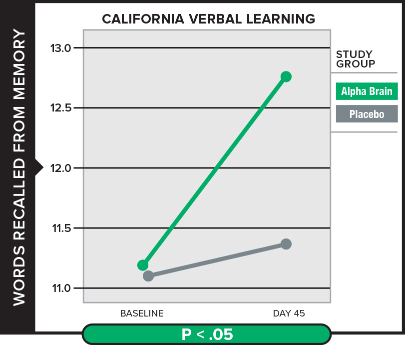 Alpha BRAIN Nootropic - Verbal Learning Graph